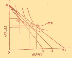 properties of indifference curve with diagram