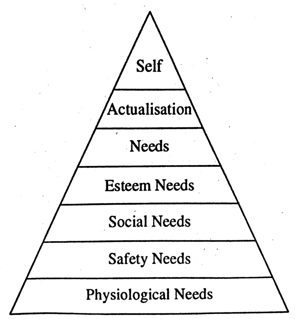 maslow's hierarchy of needs levels chart