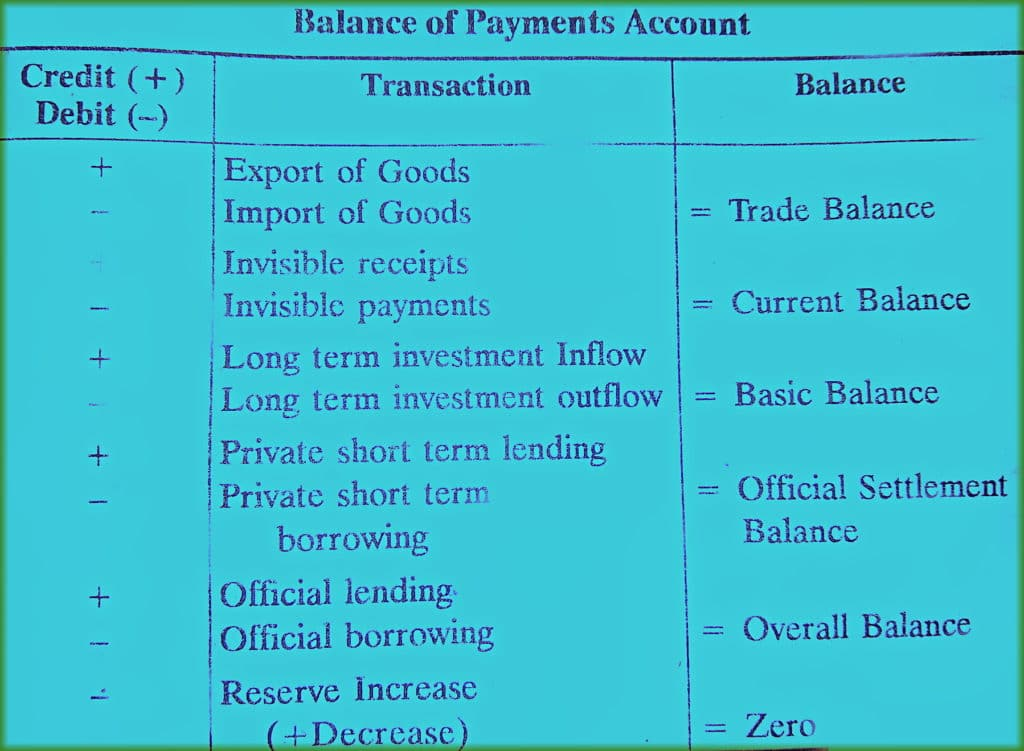 format and components of balance of payment account